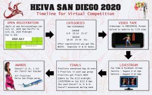 Heiva 2020 Timeline